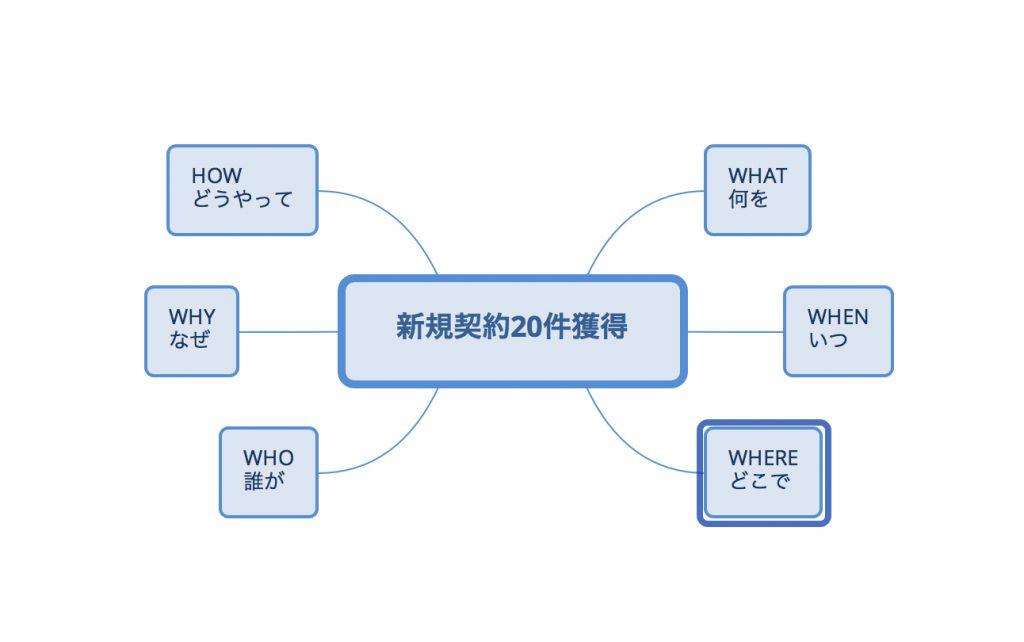 マインドマップ書き方1