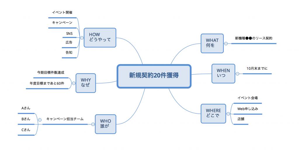 マインドマップ書き方2