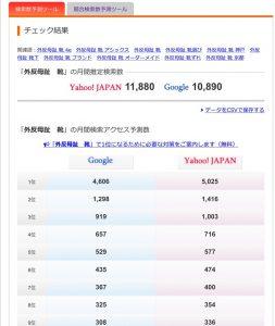 キーワード検索数チェックツールの画面